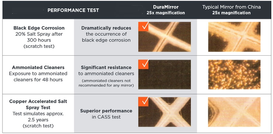 DuraMirror lab testing